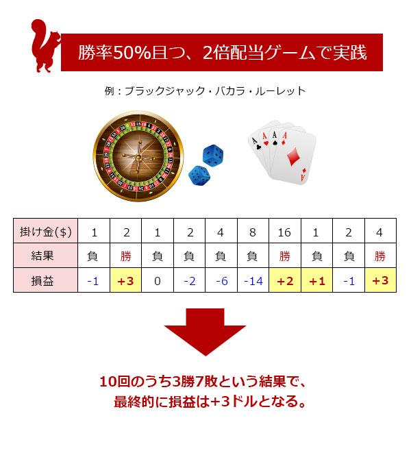 マーチンゲール法シミュレーション2