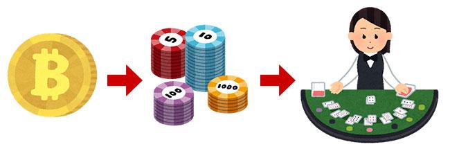 ビットカジノはビットコインで遊べる