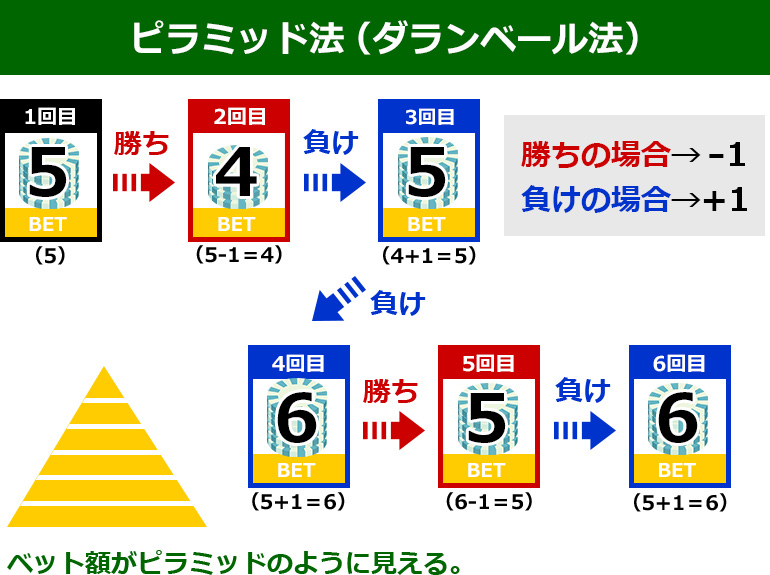 pyramid_act