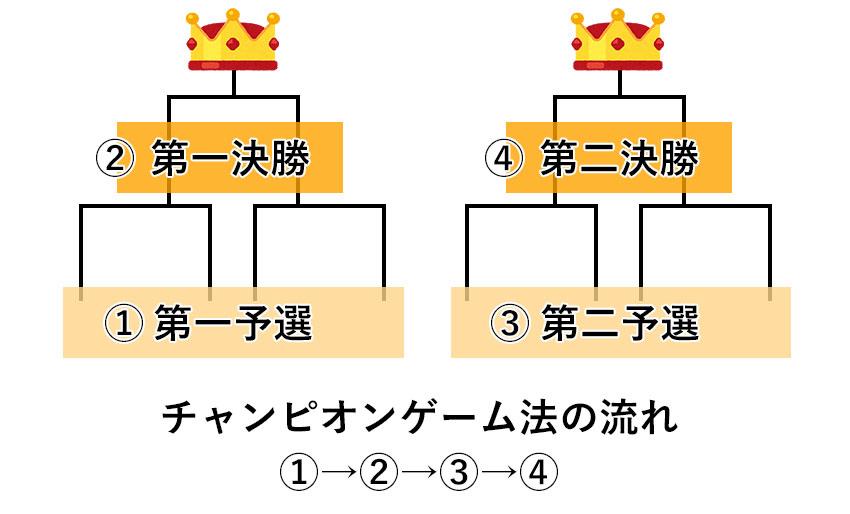 チャンピオンゲーム法の特徴