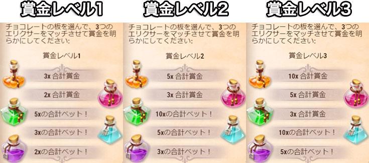 スイートアルケミー賞金レベル