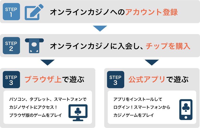 オンラインカジノの登録から遊び方までの流れ