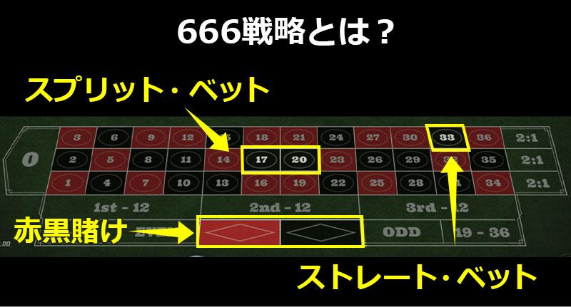 666戦略とは?