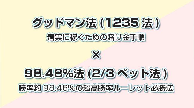 グッドマン法(1235法)×98.48%法(2/3ベット法)