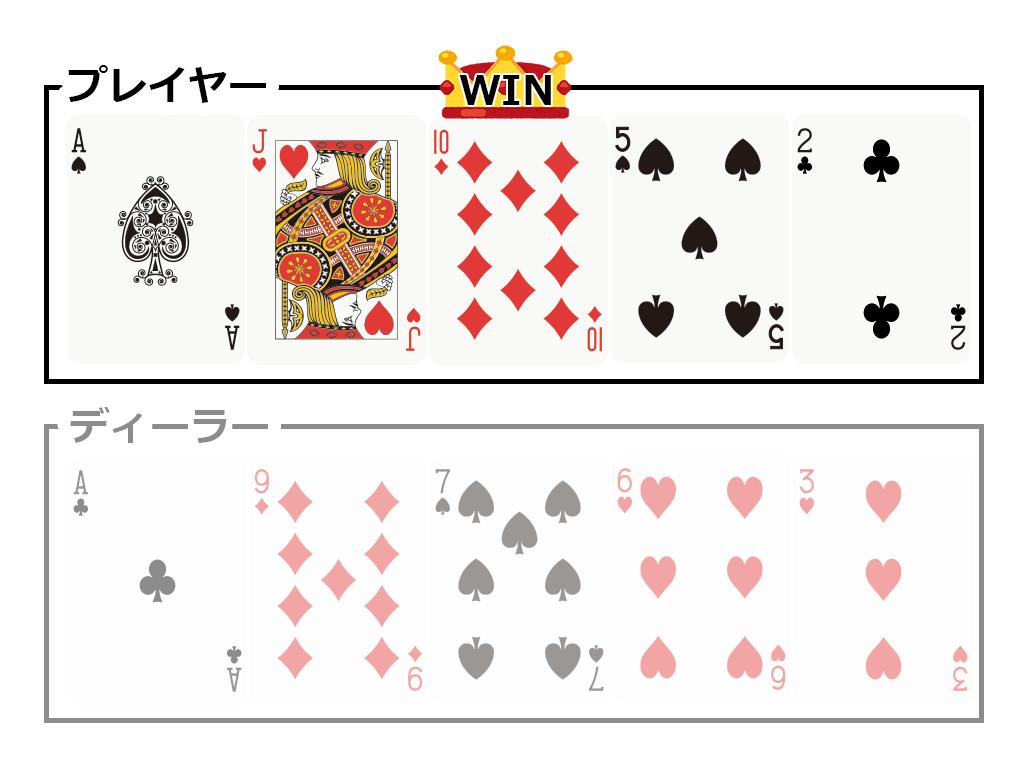 ○ケース3