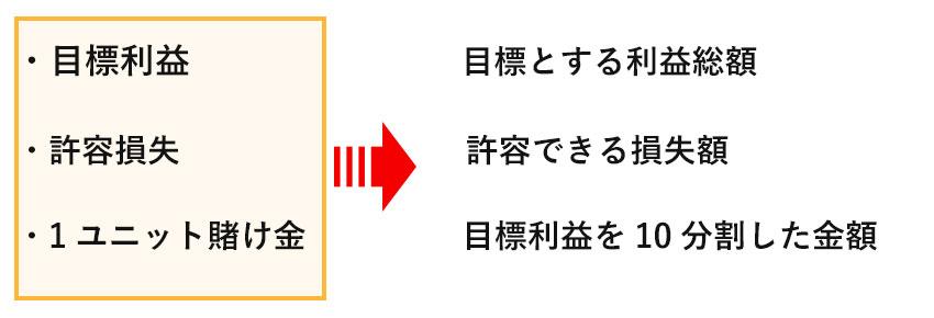 10ユニット法