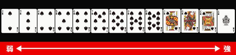 カードの強さ