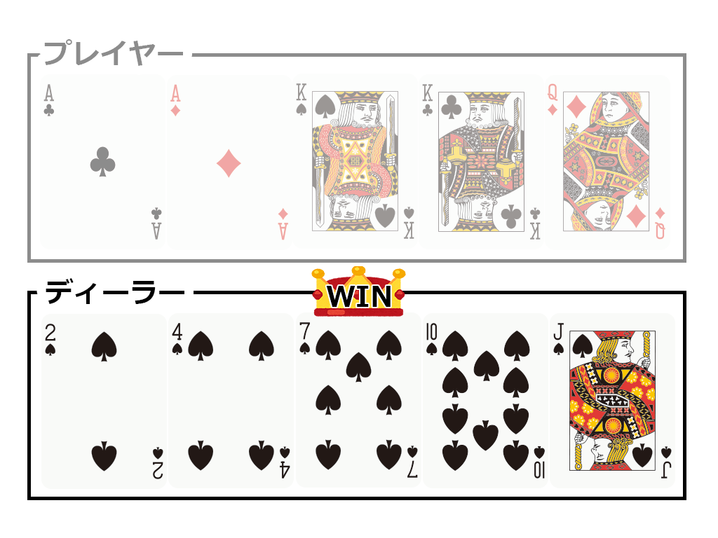 ○ケース2