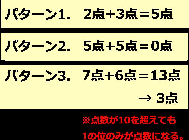 スコアの計算は0から9の範囲