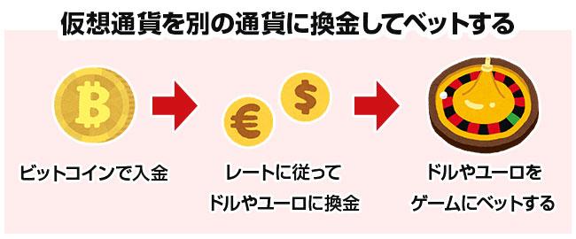 仮想通貨を換金して使う