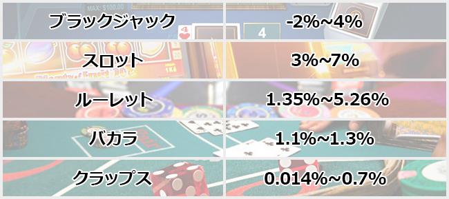 casinogame_houseedge