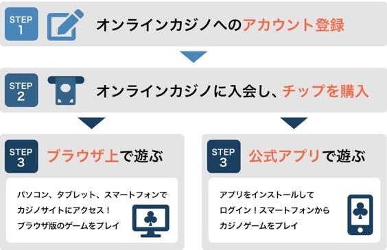 online_start