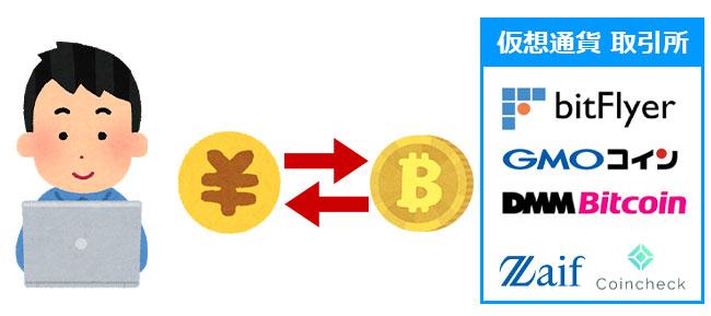 仮想通貨の売買にかかる手数料