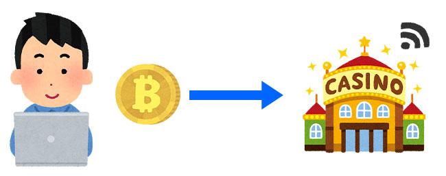 オンラインカジノなどへの決済手数料