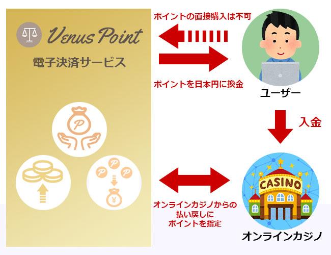 VenusPointの仕組み