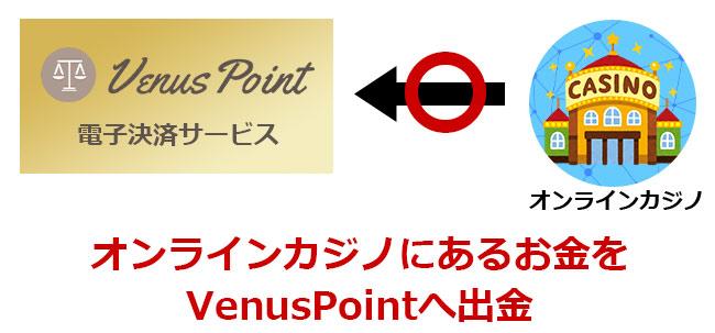 一度VenusPointへ出金すれば入金もできるようになる