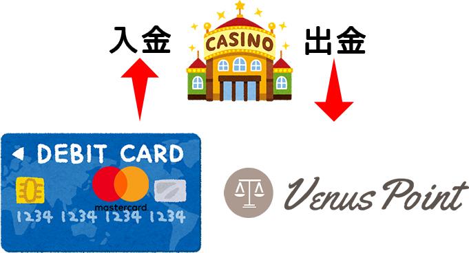 デビットカードオススメする入出金方法