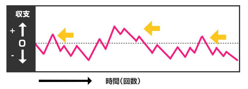 スランプグラフ