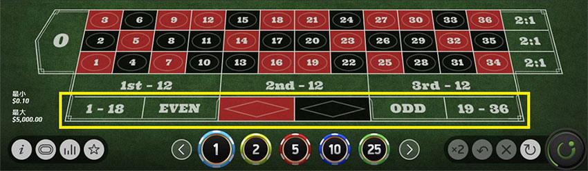 2倍モンテカルロ法が効果的な賭け方