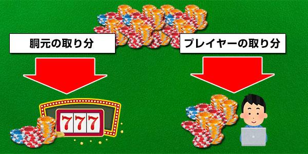 ルーレットの控除率とはカジノ側の利益割合