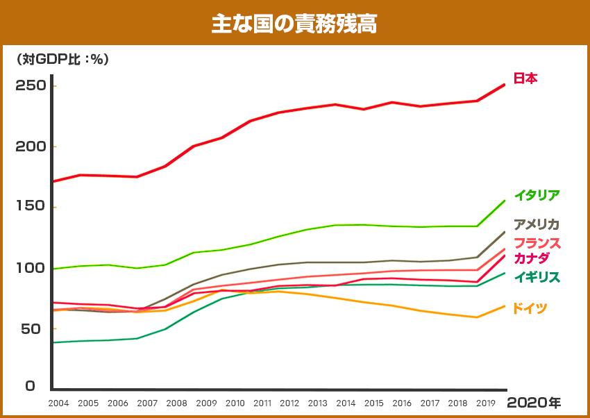 主な国の債務残高
