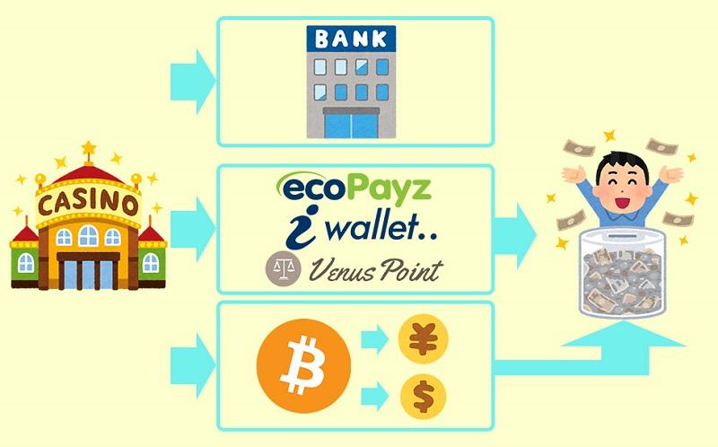 オンラインカジノの出金の仕組み