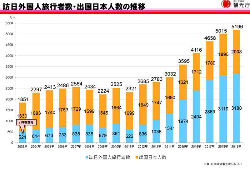 訪日外国人の増加