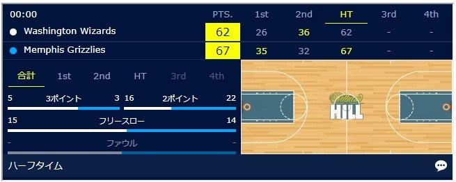バスケットボールスポーツベット