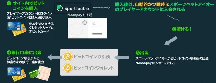 スポーツベットアイオーで仮想通貨を入金する手順
