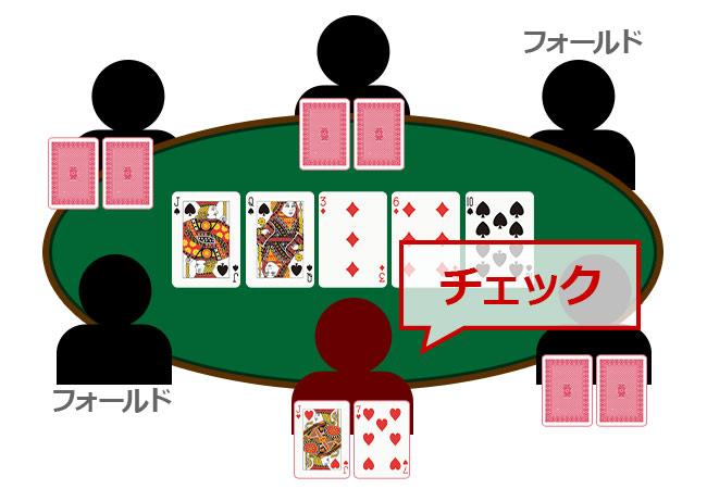 ポーカーのチェックとは?